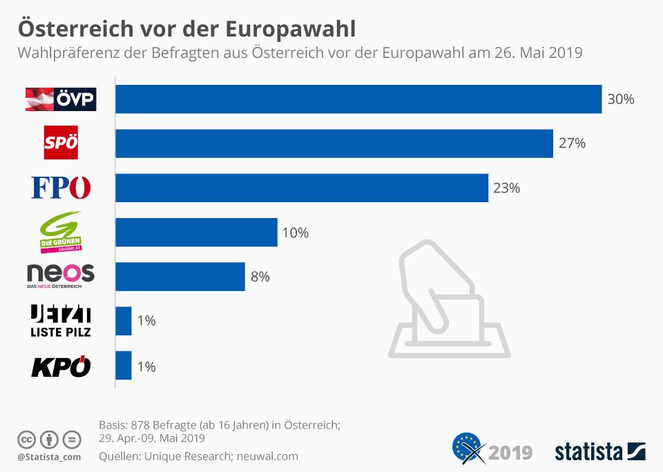 Infografik: Österreich vor der Europawahl   Statista