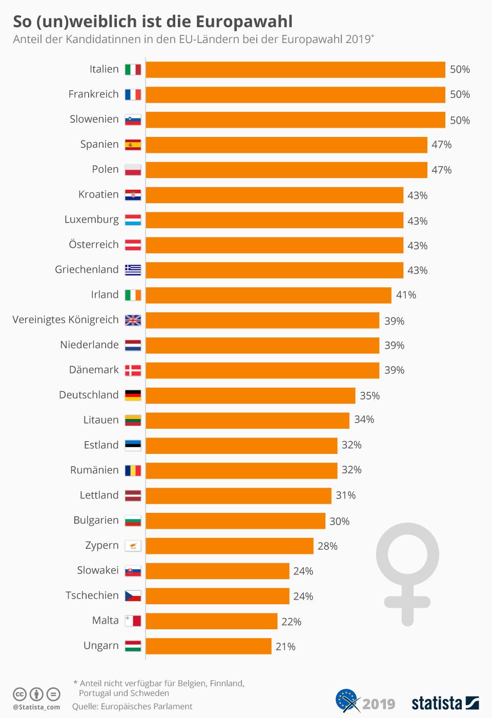 Infografik: So (un)weiblich ist die Europawahl | Statista