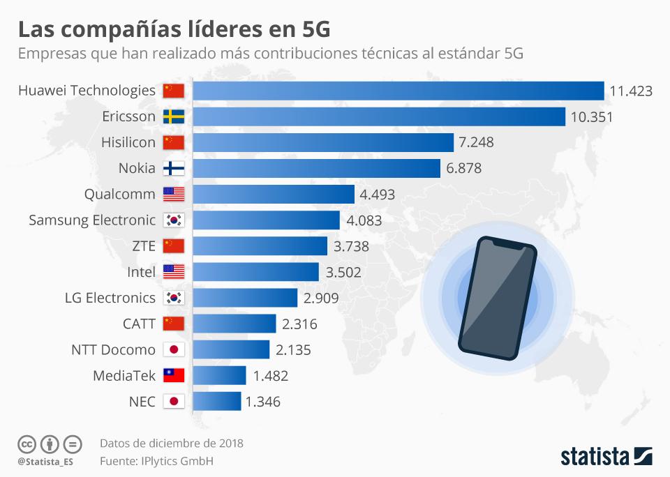 Infografía: Las empresas que lideran el desarrollo del 5G | Statista