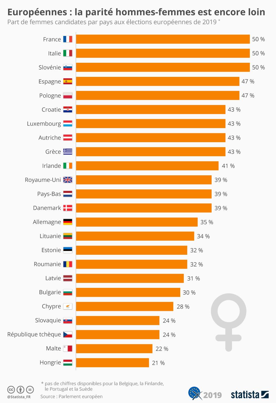 Infographie: Européennes : la parité hommes-femmes est encore loin | Statista