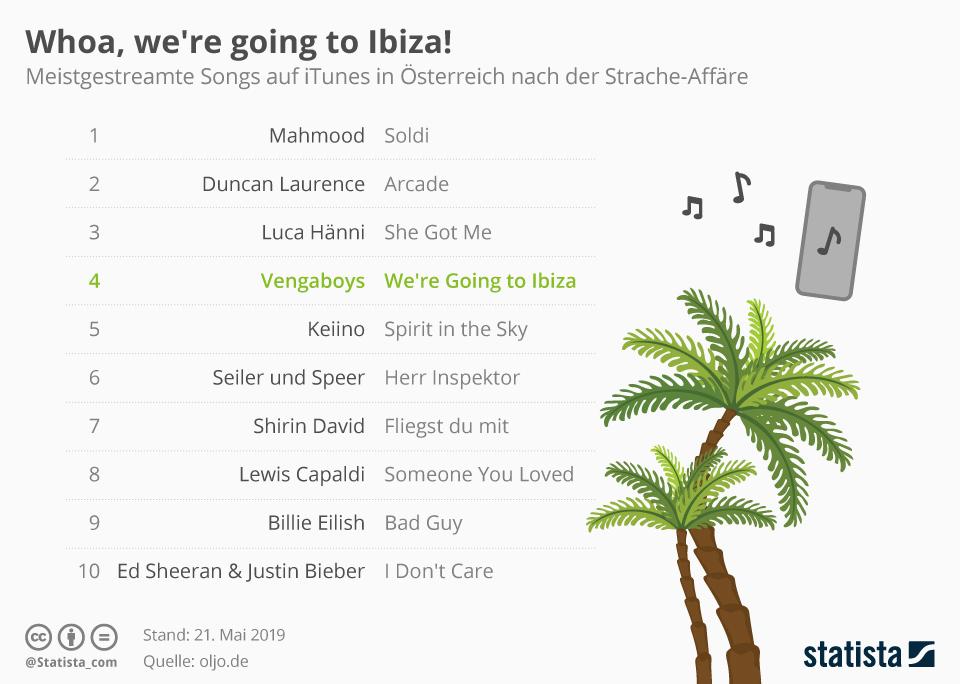 Infografik: Whoa, we're going to Ibiza! | Statista