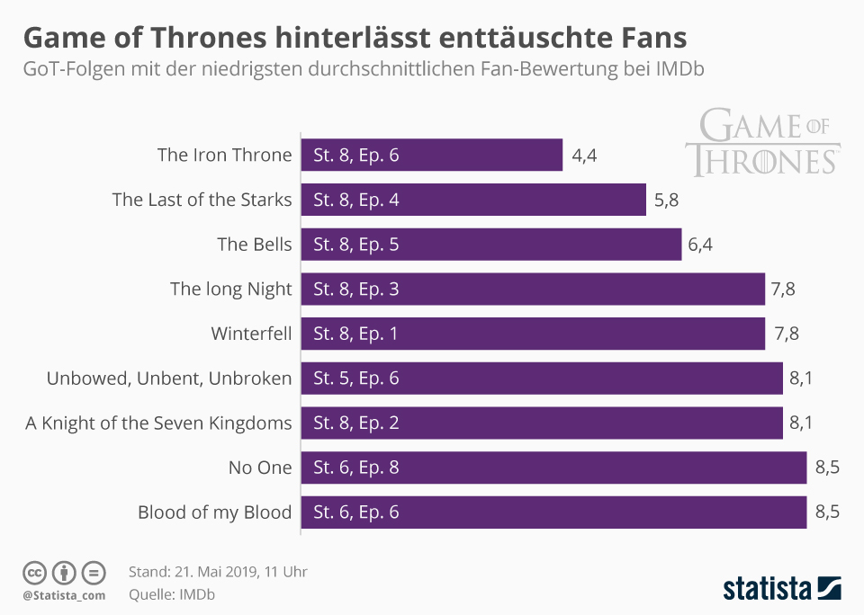 Infografik: Game of Thrones hinterlässt enttäuschte Fans | Statista
