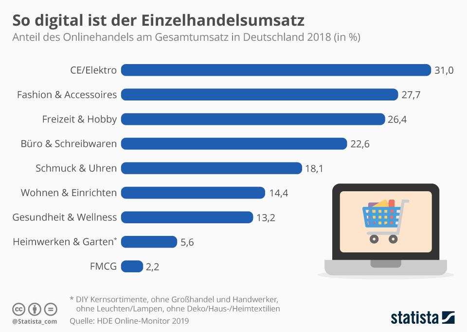 Infografik: So digital ist der Einzelhandelsumsatz | Statista