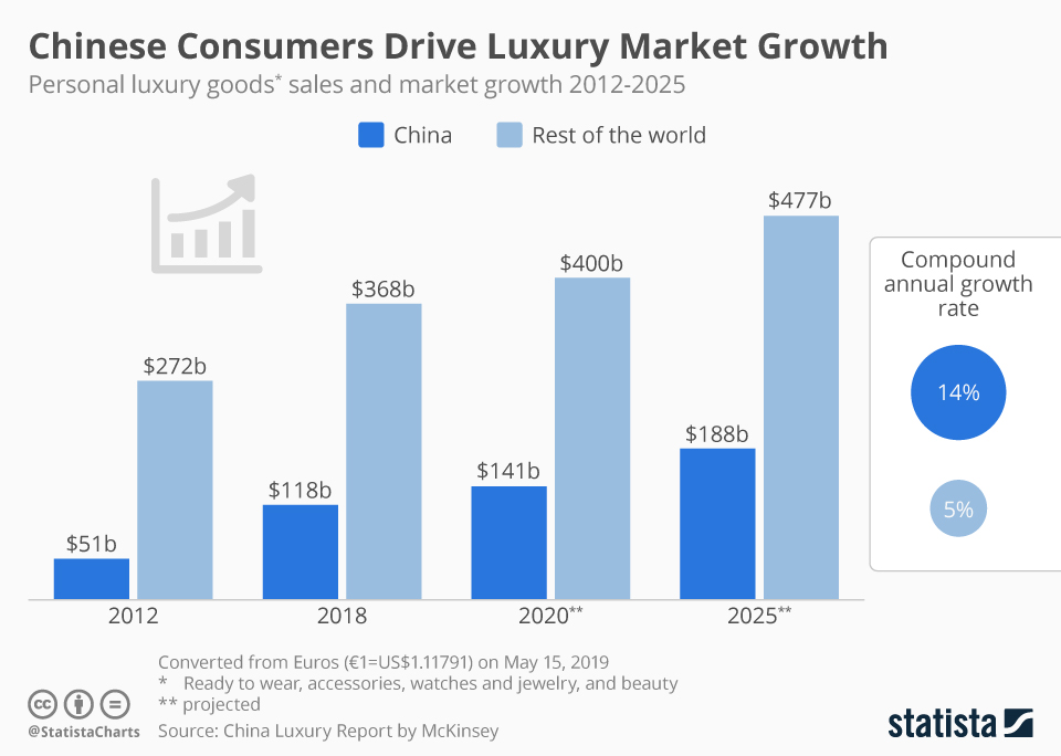 Infographic: Chinese Consumers Drive Global Luxury Market Growth | Statista