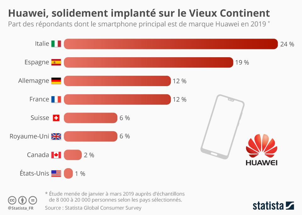 Infographie: Huawei, solidement implanté sur le Vieux Continent | Statista