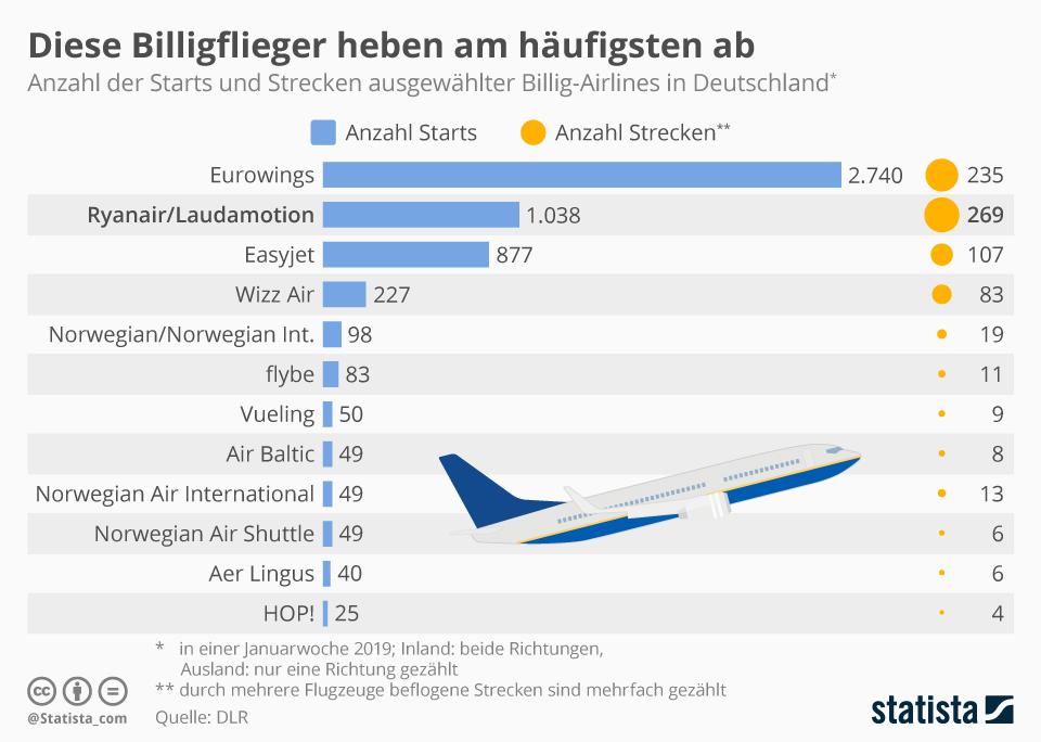 Infografik: Diese Billigflieger heben am häufigsten ab | Statista