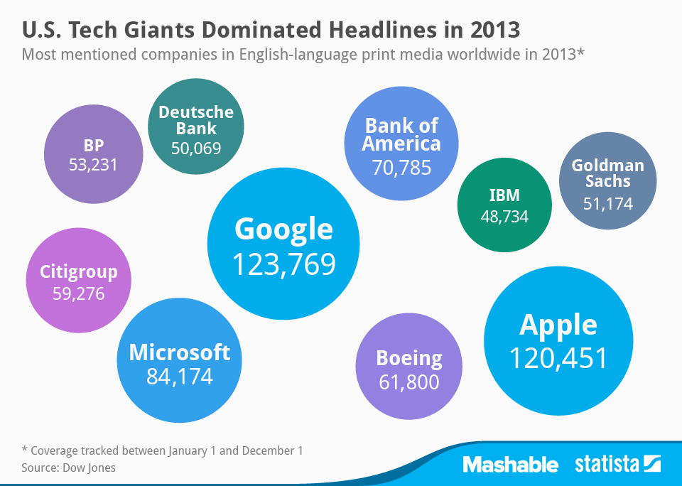 Infographic: U.S. Tech Giants Dominated Headlines in 2013 | Statista