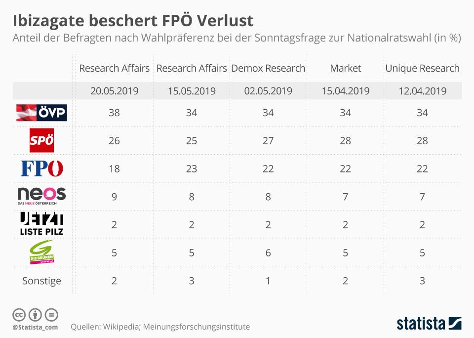 Infografik: Strache beschert FPÖ Verluste | Statista