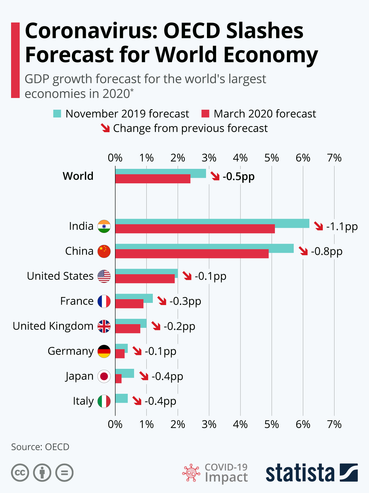 Infographic: OECD Slashes Growth Forecast for 2019 | Statista