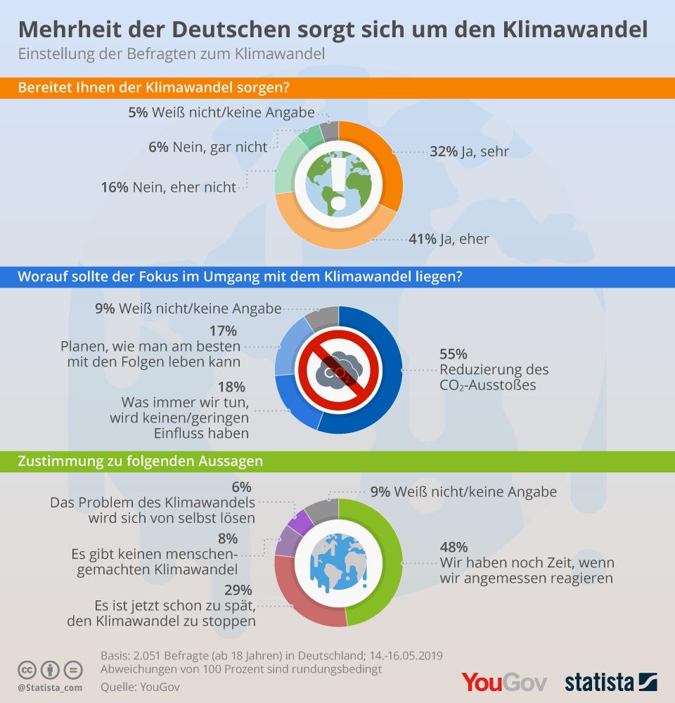 Infografik: Mehrheit der Deutschen sorgt sich um den Klimawandel | Statista