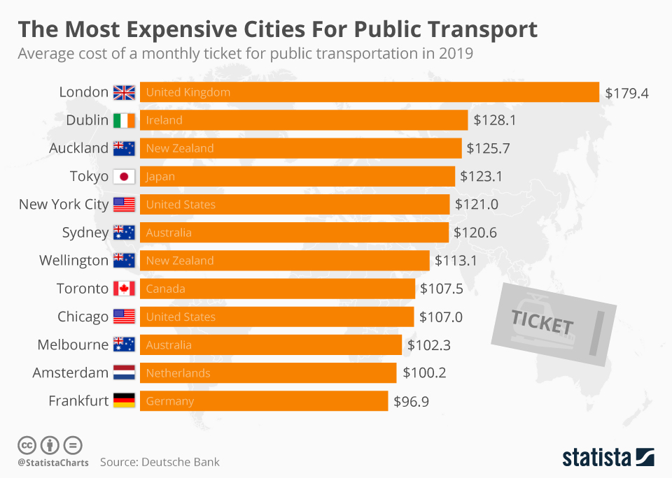 Infographic: The Most Expensive Cities For Public Transport | Statista