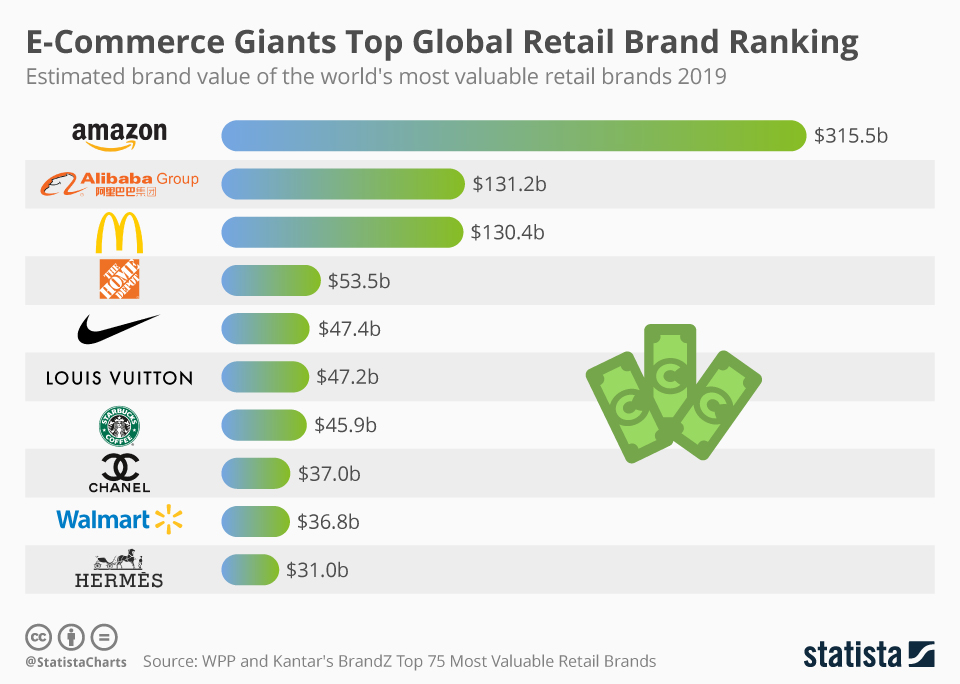 Infographic: E-Commerce Giants Top Global Retail Brand Ranking | Statista
