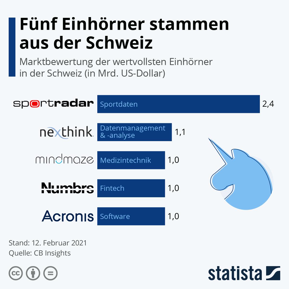 Infografik: Fünf Einhörner stammen aus der Schweiz | Statista