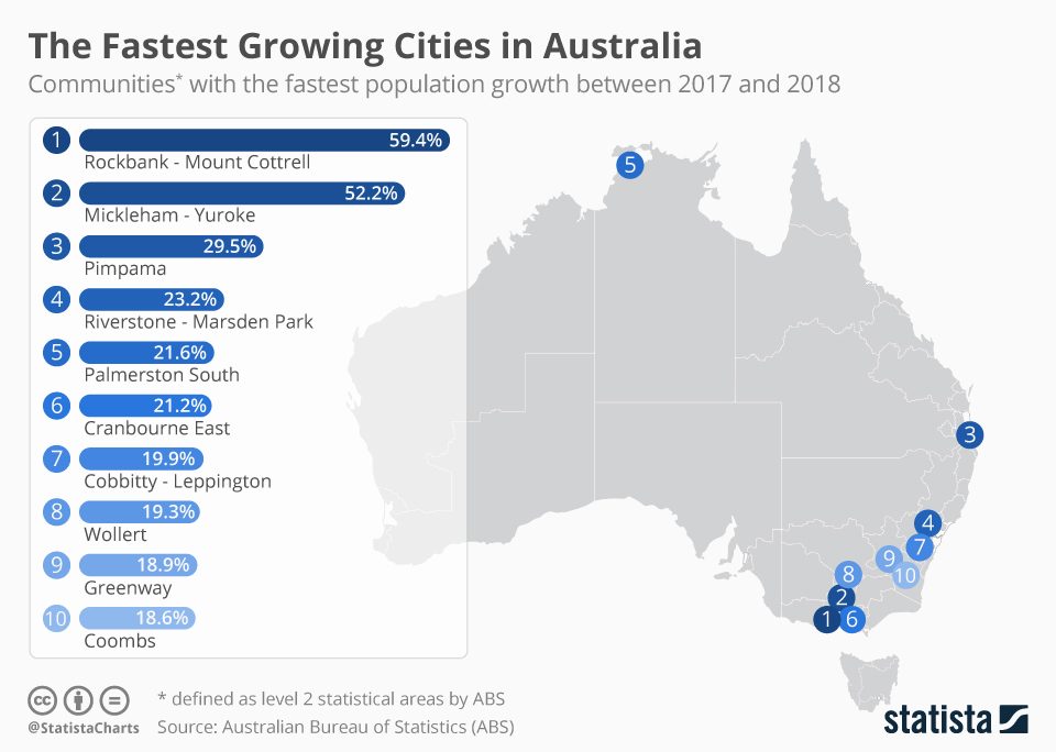 Infographic: The Fastest Growing Cities in Australia | Statista