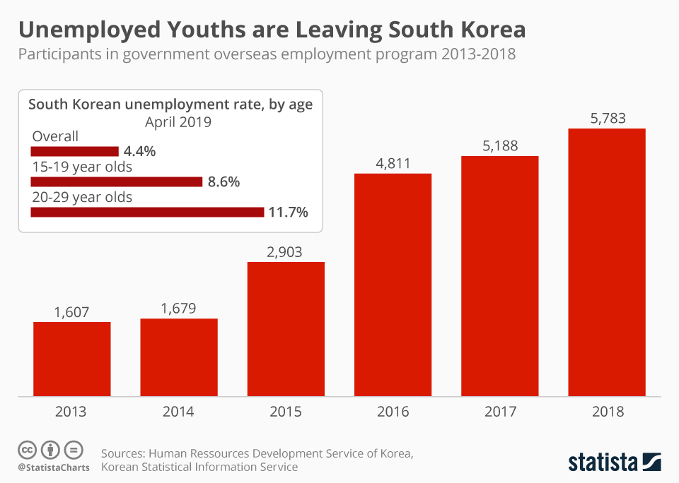 Infographic: Unemployed Youths are Leaving South Korea | Statista