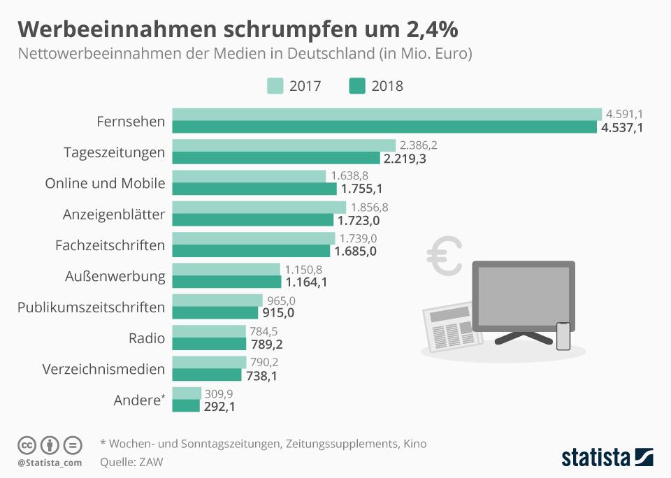 Infografik: Werbeeinnahmen schrumpfen um 2,4% | Statista
