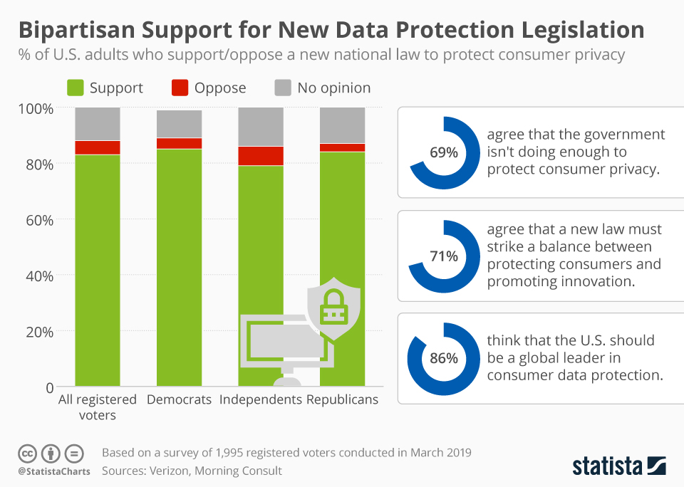 Infographic: Bipartisan Support for New Data Protection Legislation | Statista