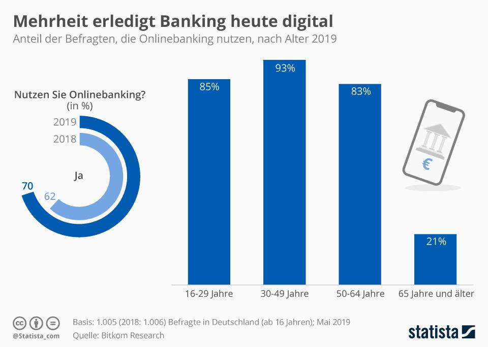 Infografik: Mehrheit erledigt Banking heute digital | Statista