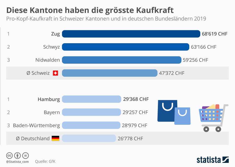 Infografik: Diese Kantone haben die grösste Kaufkraft   Statista