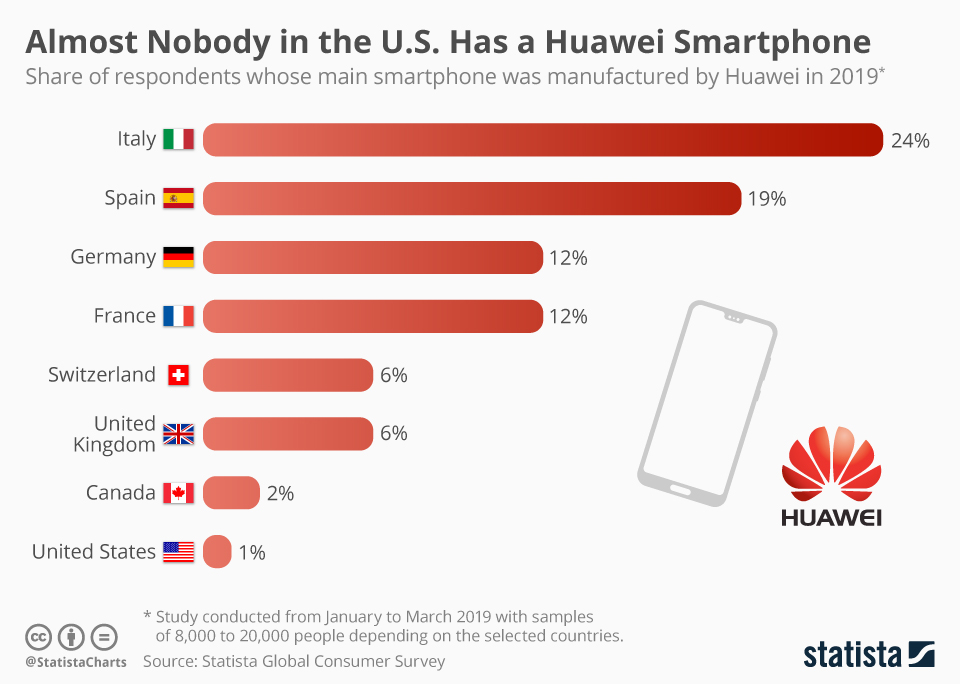 Infographic: Almost Nobody in the U.S. Has a Huawei Smartphone | Statista