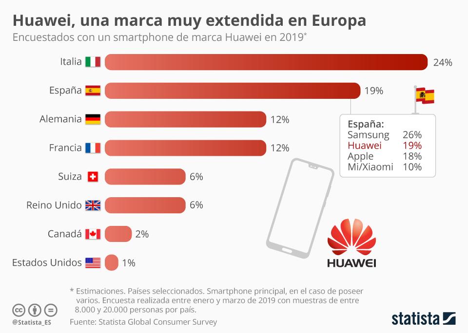 Infografía: Los españoles, entre los más afectados en la crisis de los teléfonos de Huawei | Statista