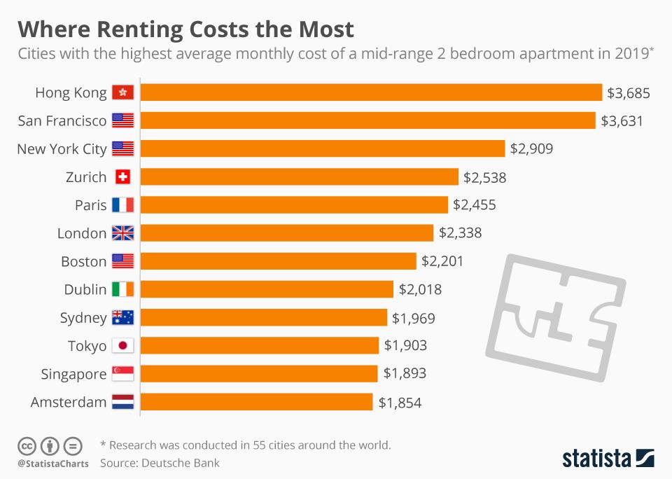 Average Electricity Bill 2 Bedroom Apartment Sydney | www ...