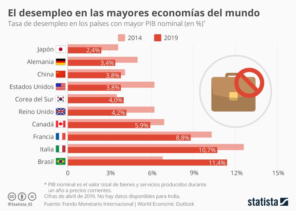 Infografía: El desempleo disminuye en las economías más grandes del mundo | Statista