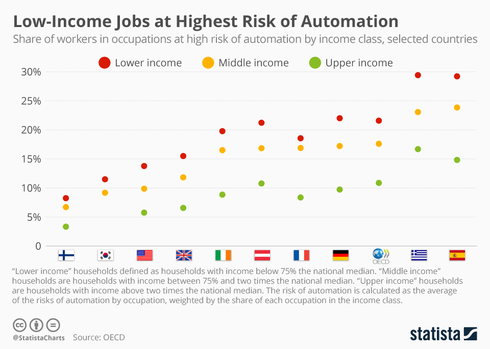 Infographic: Low-Income Jobs at Highest Risk of Automation | Statista