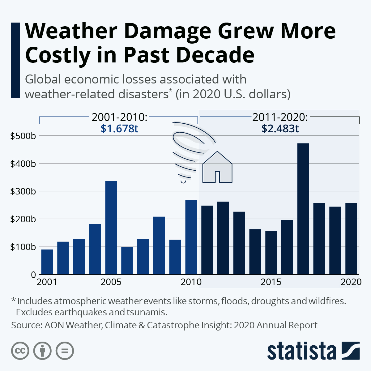 Infographic: Weather Damage Grew More Costly in Past Decade | Statista