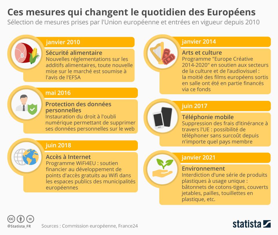 Infographie: Ces mesures qui changent le quotidien des Européens | Statista