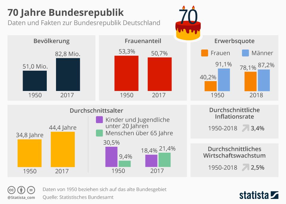 Infografik: Das Grundgesetz wird 70 | Statista