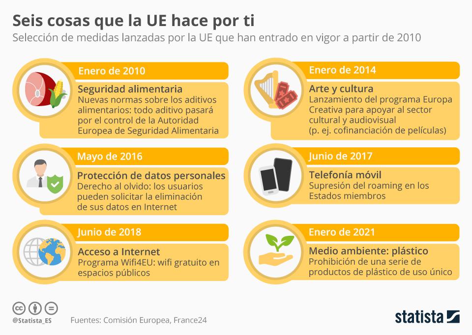 Infografía: Seis medidas lanzadas por la Unión Europea que te afectan | Statista
