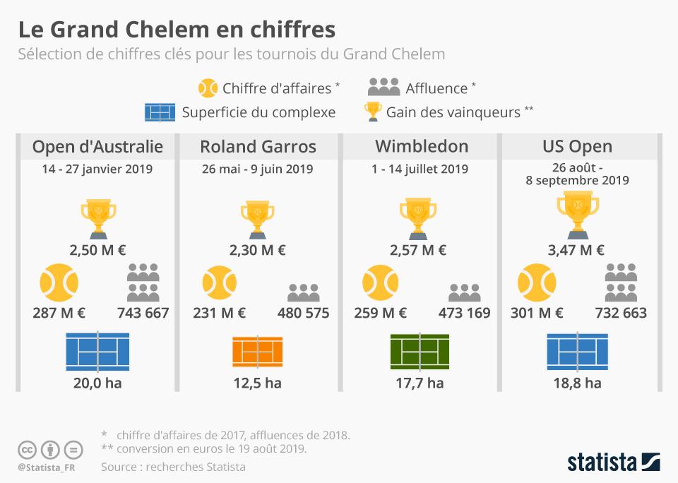 Infographie: Le Grand Chelem en chiffres | Statista
