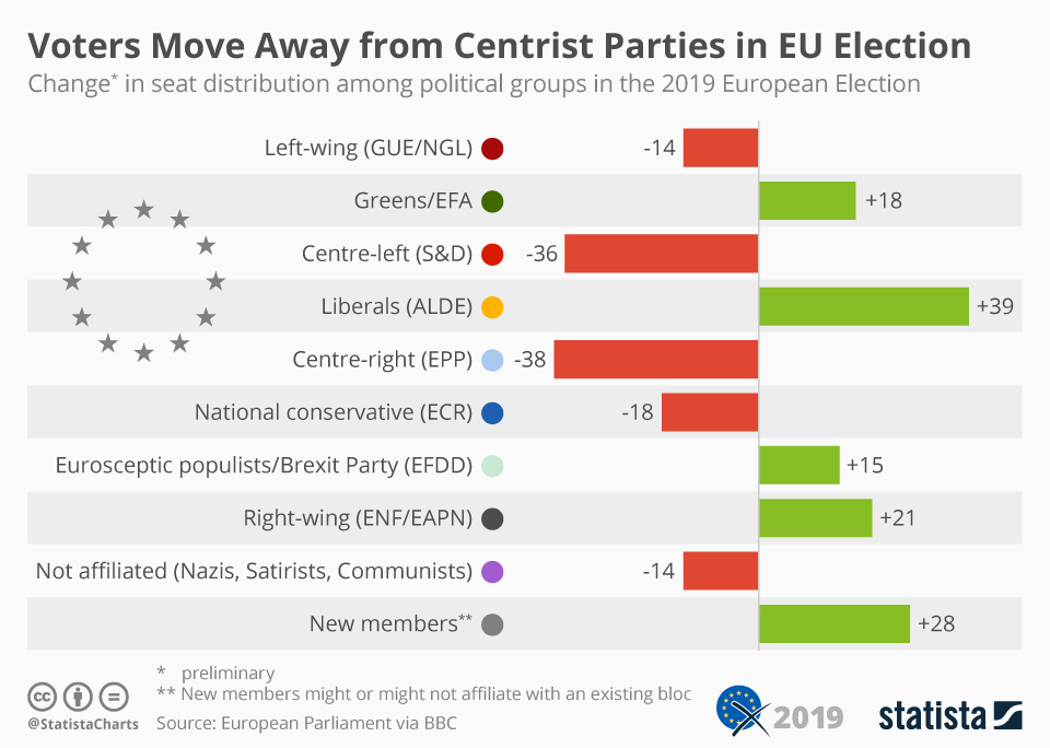 Infographic: Voters Move Away from Centrist Parties in EU Election   Statista