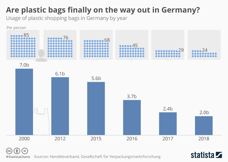 Infographic: Are plastic bags finally on the way out in Germany?    Statista