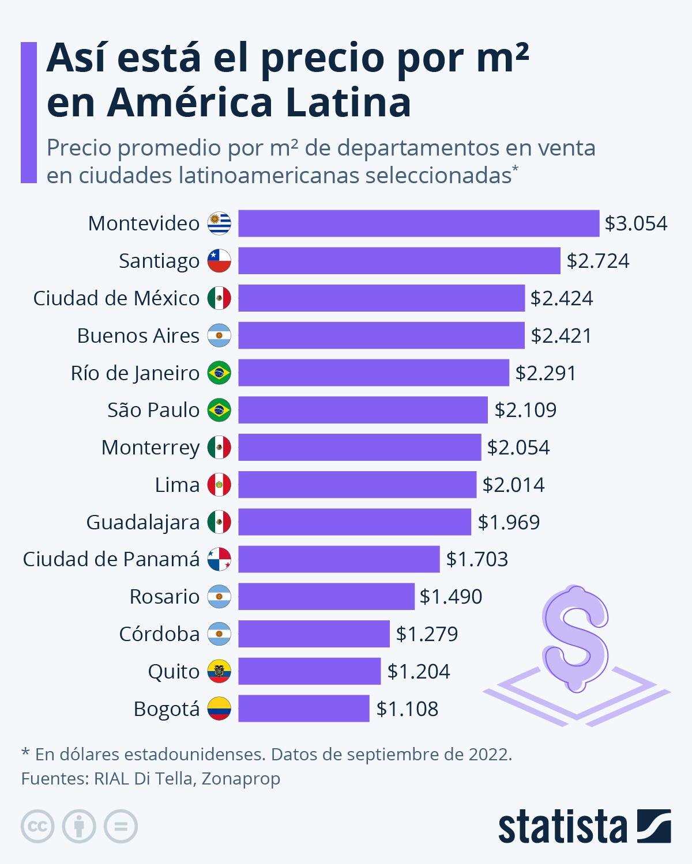 Infografía: Así está el precio por m² en América Latina | Statista