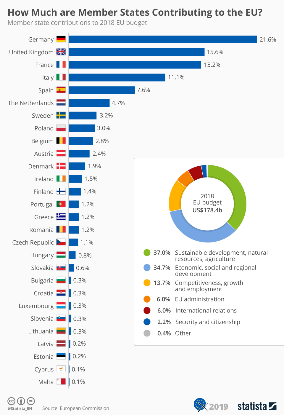 Infographic: How Much are Member States Contributing to the EU? | Statista