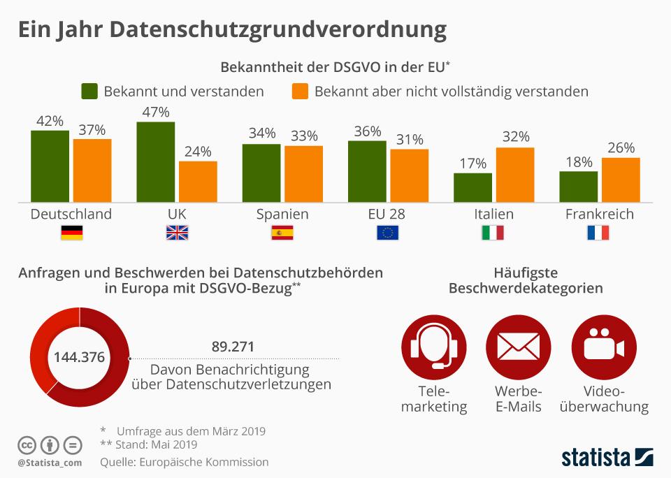 Infografik: Ein Jahr Datenschutzgrundverordnung | Statista