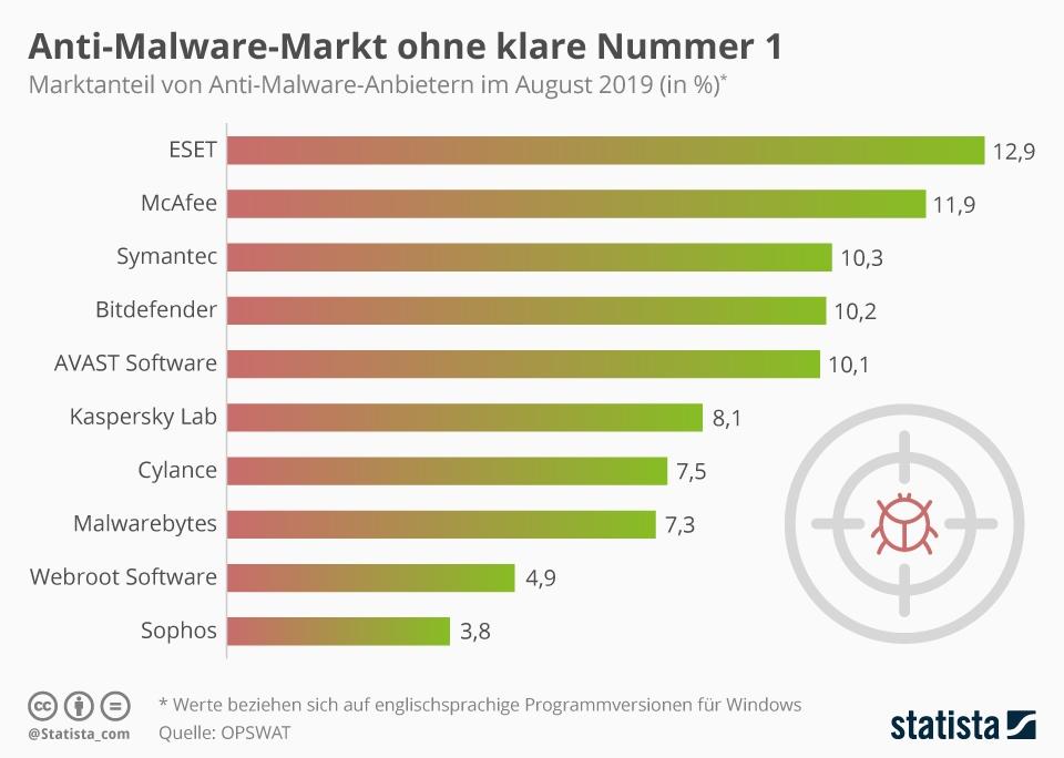 Infografik: Anti-Malware-Markt ohne klare Nummer 1 | Statista