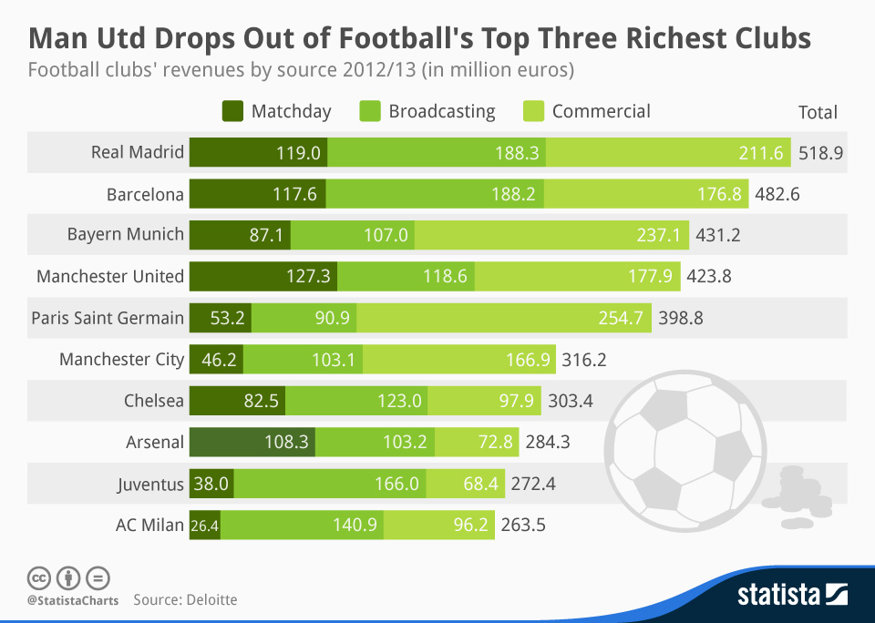 Infographic: Man Utd Drops Out of Football's Top Three Richest Clubs   Statista