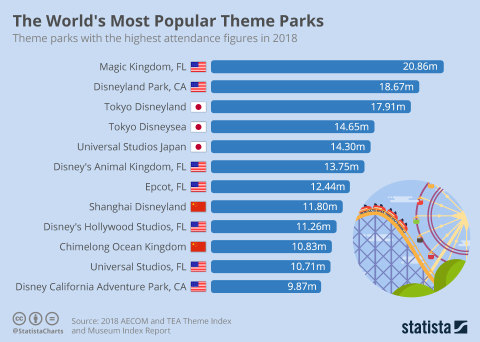 Infographic: The World's Most Popular Theme Parks | Statista