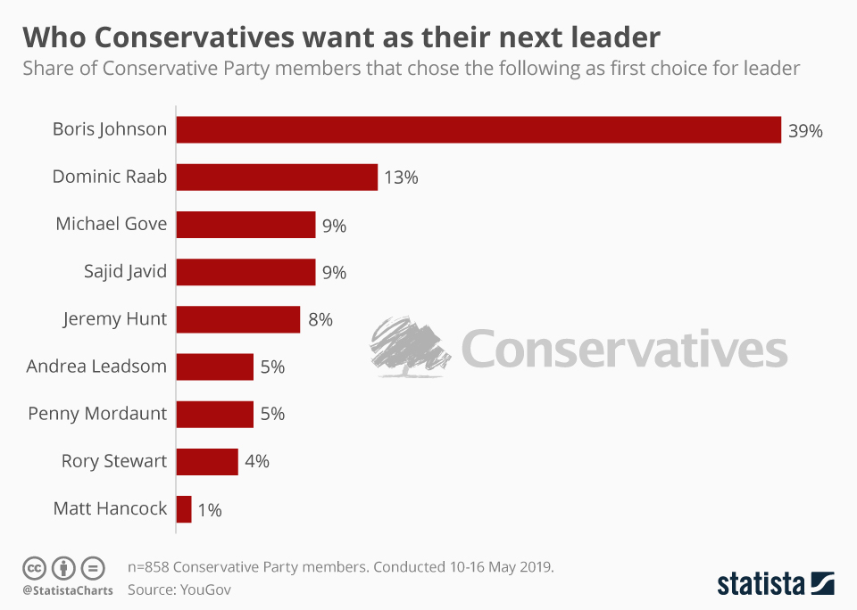 Infographic: Who Conservatives want as their next leader | Statista