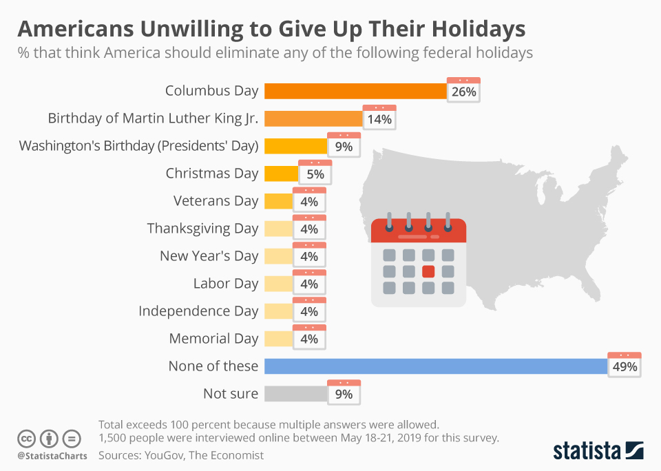 Infographic: Americans Unwilling to Give Up Their Holidays   Statista