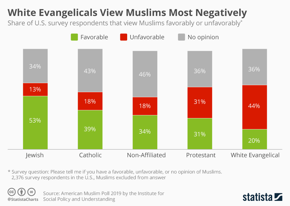 Infographic: Jews View Muslims Most Favorably in the U.S. | Statista