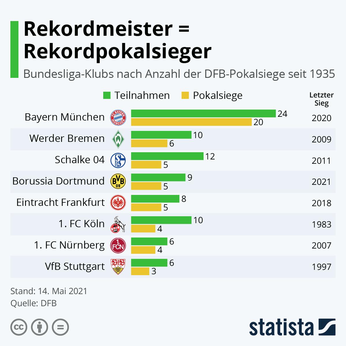 Infografik: Rekordmeister = Rekordpokalsieger | Statista