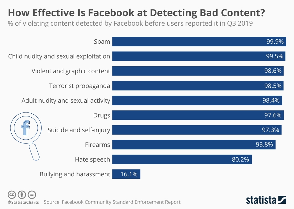 Infographic: How Effective Is Facebook at Detecting Bad Content? | Statista