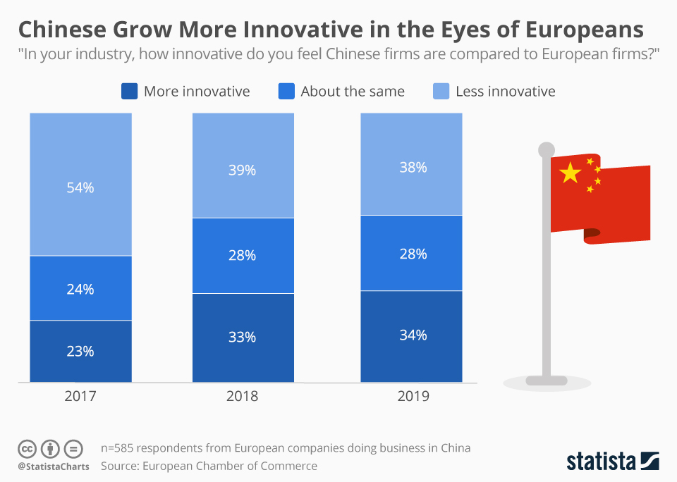 Infographic: European Companies Feel Pressure from Chinese Innovation | Statista