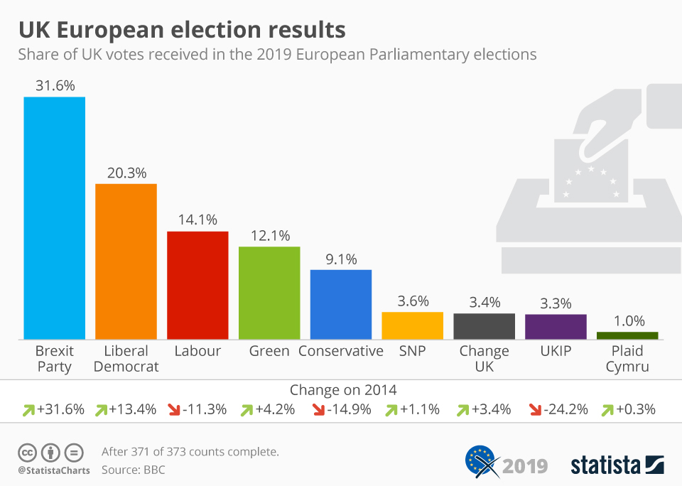 Infographic: UK European election results | Statista