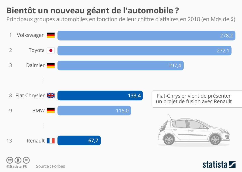 Infographie: Bientôt un nouveau géant de l'automobile ? | Statista