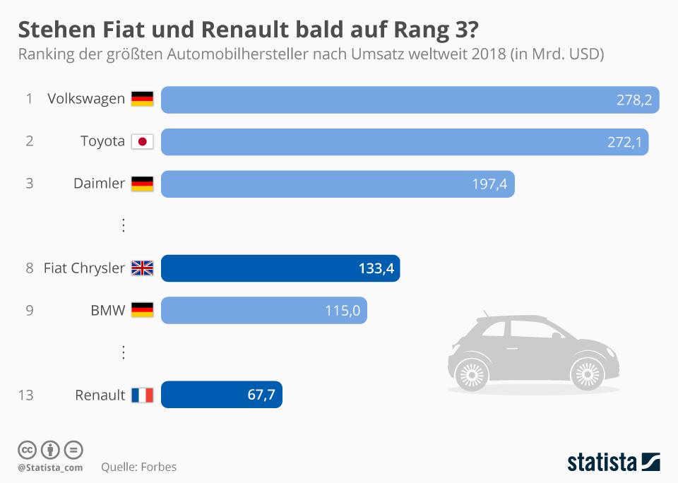 Infografik: Fiat Chrysler schlägt Fusion mit Renault vor | Statista
